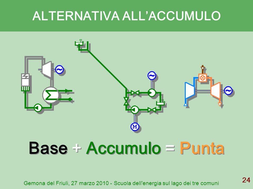 Gemona del Friuli, 27 marzo 2010 - Scuola dell'energia sul lago dei tre comuni 24 ALTERNATIVA ALLACCUMULO Base + Accumulo = Punta