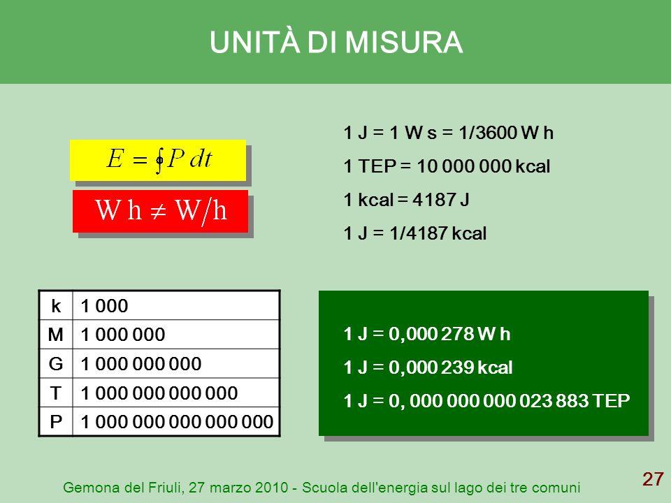 Gemona del Friuli, 27 marzo 2010 - Scuola dell'energia sul lago dei tre comuni 27 UNITÀ DI MISURA 1 J = 1 W s = 1/3600 W h 1 TEP = 10 000 000 kcal 1 k