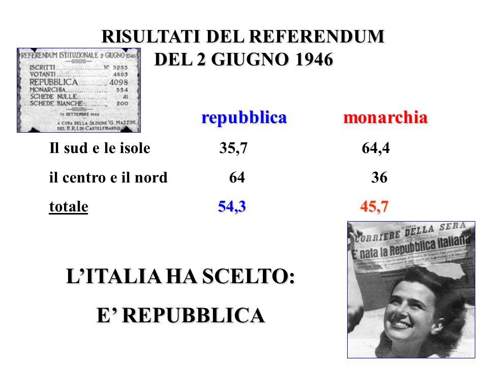 RISULTATI DEL REFERENDUM DEL 2 GIUGNO 1946 DEL 2 GIUGNO 1946 repubblica monarchia Il sud e le isole 35,7 64,4 il centro e il nord 64 36 54,3 45,7 tota