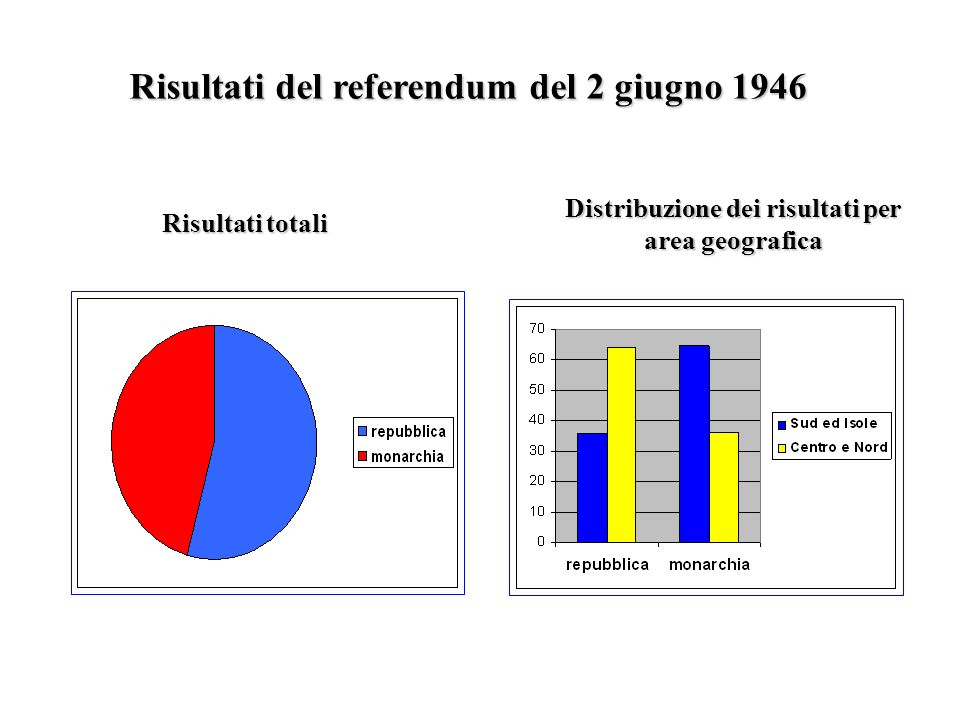 Risultati del referendum del 2 giugno 1946 Distribuzione dei risultati per area geografica Risultati totali