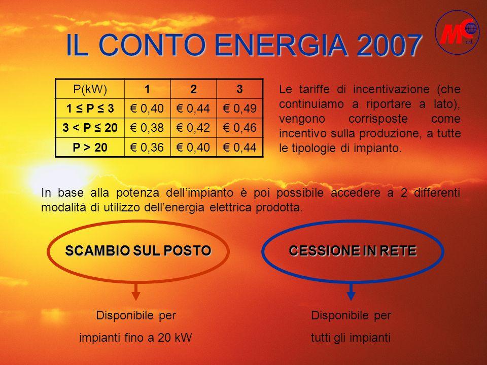 IL CONTO ENERGIA 2007 P(kW)123 1 P 3 0,40 0,44 0,49 3 < P 20 0,38 0,42 0,46 P > 20 0,36 0,40 0,44 In base alla potenza dellimpianto è poi possibile ac