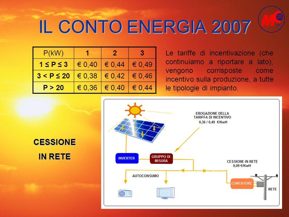 IL CONTO ENERGIA 2007 P(kW)123 1 P 3 0,40 0,44 0,49 3 < P 20 0,38 0,42 0,46 P > 20 0,36 0,40 0,44 Le tariffe di incentivazione (che continuiamo a ripo