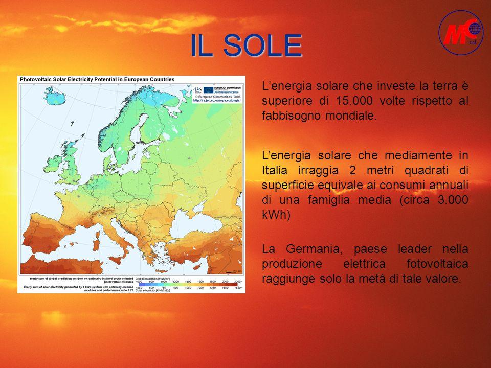 IL SOLE Lenergia solare che investe la terra è superiore di 15.000 volte rispetto al fabbisogno mondiale. Lenergia solare che mediamente in Italia irr