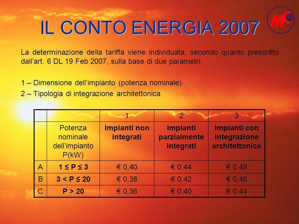 IL CONTO ENERGIA 2007 Tali incentivi possono inoltre essere incrementati del 5% in caso di: - Impianti oltre 3 kW che permettano di diventare autoproduttore - Impianti realizzati su scuole e strutture sanitarie pubbliche - Impianti da 3 a 20 kW integrati, in sostituzione di coperture in eternit - Impianti realizzati da enti locali di comuni sotto i 5000 abitanti 123 Potenza nominale dellimpianto P(kW) Impianti non integrati Impianti parzialmente integrati Impianti con integrazione architettonica A1 P 3 0,40 0,44 0,49 B3 < P 20 0,38 0,42 0,46 CP > 20 0,36 0,40 0,44