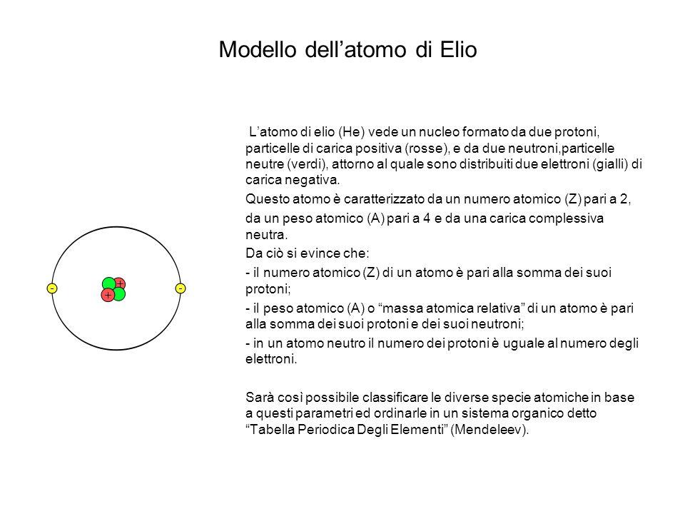 Modello dellatomo di Elio Latomo di elio (He) vede un nucleo formato da due protoni, particelle di carica positiva (rosse), e da due neutroni,particel