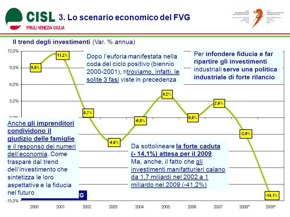 3. Lo scenario economico del FVG Il trend degli investimenti (Var. % annua) Fonte: Istat, ARL-FVG Anche gli imprenditori condividono il giudizio delle