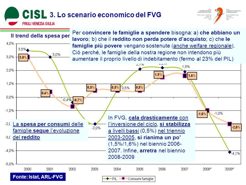 3. Lo scenario economico del FVG Il trend della spesa per consumi delle famiglie (Var. % annua) Fonte: Istat, ARL-FVG La spesa per consumi delle famig