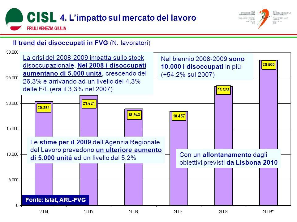 4. Limpatto sul mercato del lavoro Il trend dei disoccupati in FVG (N.