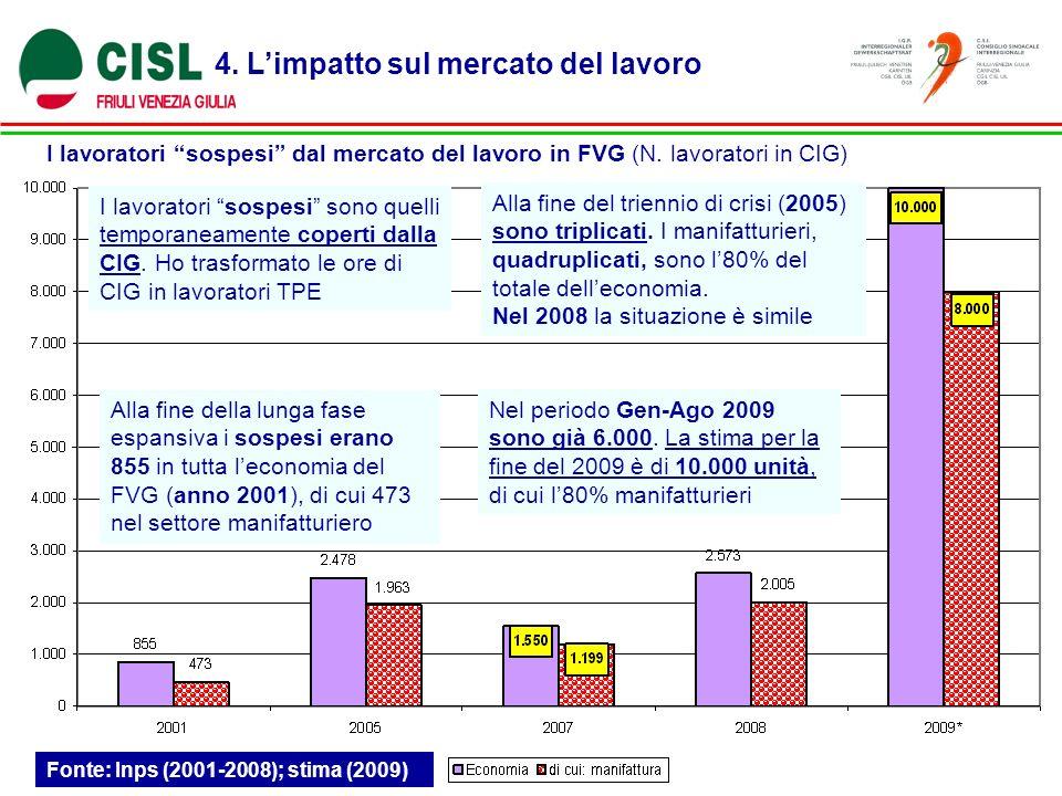 4. Limpatto sul mercato del lavoro I lavoratori sospesi dal mercato del lavoro in FVG (N.