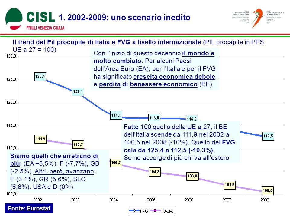 1. 2002-2009: uno scenario inedito Il trend del Pil procapite di Italia e FVG a livello internazionale (PIL procapite in PPS, UE a 27 = 100) Fonte: Eu