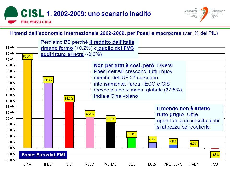 1. 2002-2009: uno scenario inedito Il trend delleconomia internazionale 2002-2009, per Paesi e macroaree (var. % del PIL) Fonte: Eurostat, FMI Perdiam