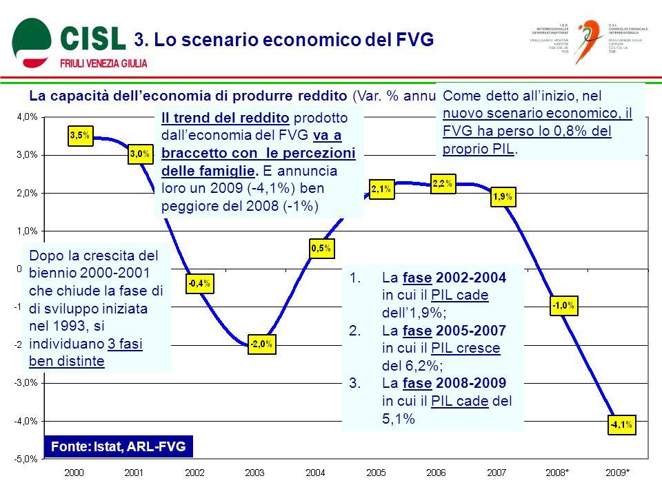 3. Lo scenario economico del FVG La capacità delleconomia di produrre reddito (Var. % annua del PIL) Fonte: Istat, ARL-FVG Il trend del reddito prodot