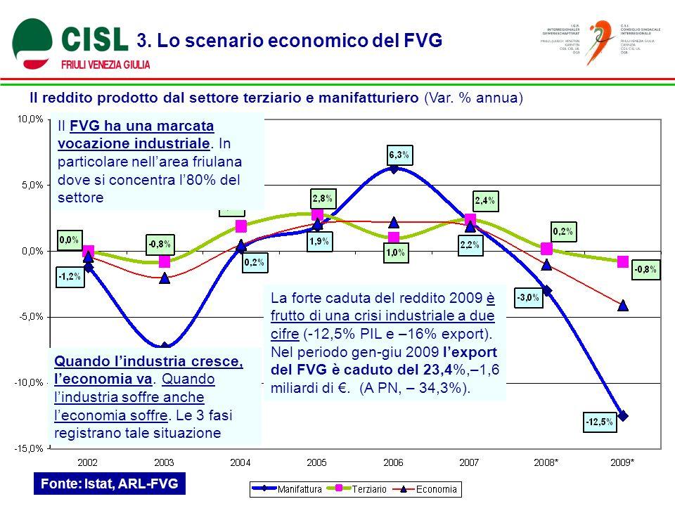 3. Lo scenario economico del FVG Il reddito prodotto dal settore terziario e manifatturiero (Var. % annua) Fonte: Istat, ARL-FVG Il FVG ha una marcata