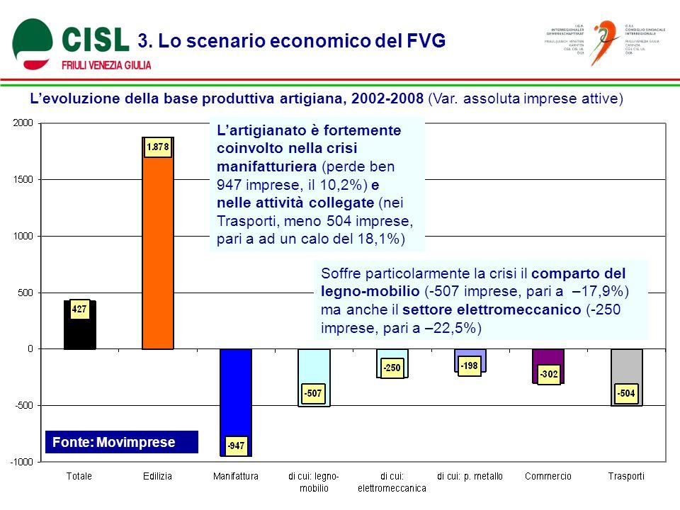 3. Lo scenario economico del FVG Levoluzione della base produttiva artigiana, 2002-2008 (Var. assoluta imprese attive) Fonte: Movimprese Lartigianato