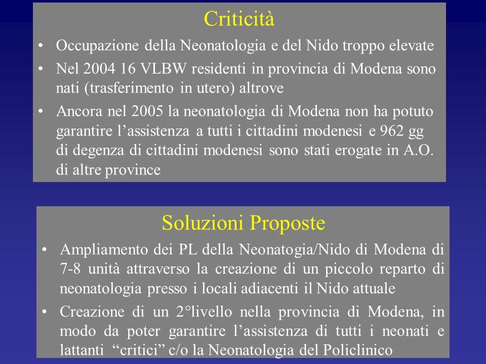 Criticità Occupazione della Neonatologia e del Nido troppo elevate Nel 2004 16 VLBW residenti in provincia di Modena sono nati (trasferimento in utero
