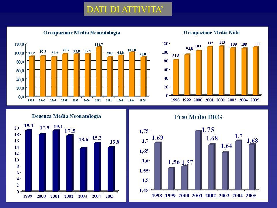 20042005Var.%Trend atteso da budget 05 Posti letto DO20 Tasso di occupazione PL101%90%- 11% Degenza Media15,513,8- 11% Dimessi e trasferiti504510+1% Peso medio1,701,68- 1%> 1,55 Valorizzazione Modena3.510.6243.631.323+ 3% Mantenimento Nido 20042005Var.%Trend atteso da budget 04 Posti letto20 Tasso di occupazione PL108%111%+3% Dimessi e trasferiti2.7472.906+ 6% Valorizzazione complessiva Nido965.8701.053.623+ 9% Risorse Consumo di beni497.401583.263*17%* Incidenza consumo / fatturato10%11%Mantenimento Totale costo del personale 3.199.7152.855.558- 11% Incidenza costo personale/fatturato 69%60%-14%