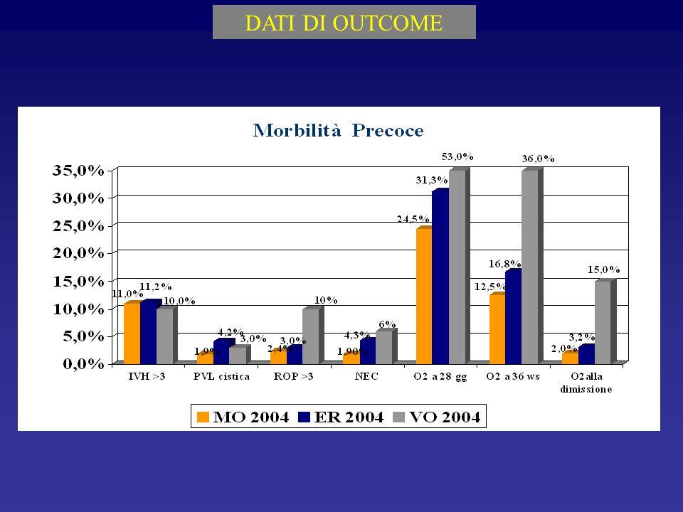 DATI DI OUTCOME Outcome neurologico: incidenza di esiti maggiori (PC, Ritardo mentale grave, deficit sensoriale)