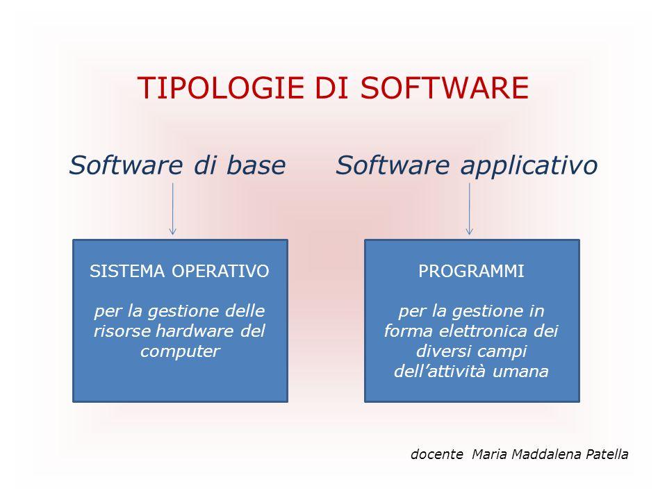 TIPOLOGIE DI SOFTWARE Software di base Software applicativo SISTEMA OPERATIVO per la gestione delle risorse hardware del computer PROGRAMMI per la ges