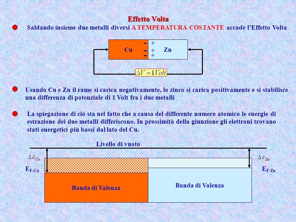 Saldando insieme due metalli diversi A TEMPERATURA COSTANTE accade lEffetto Volta CuZn Livello di vuoto E F-Cu Banda di Valenza E F-Zn - - - + + + Usa