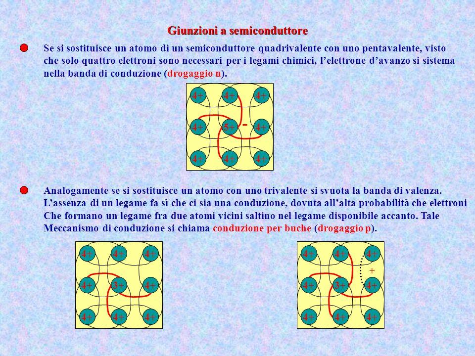 5+4+ - Se si sostituisce un atomo di un semiconduttore quadrivalente con uno pentavalente, visto che solo quattro elettroni sono necessari per i legam