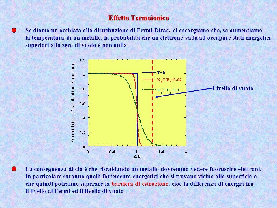 Mantenendo le estremità di un metallo a due diverse temperature il gas di elettroni si dilata vicino alla zona più calda e si comprime vicino alla zona più fredda CaldoFreddo + - Ciò crea una f.e.m.