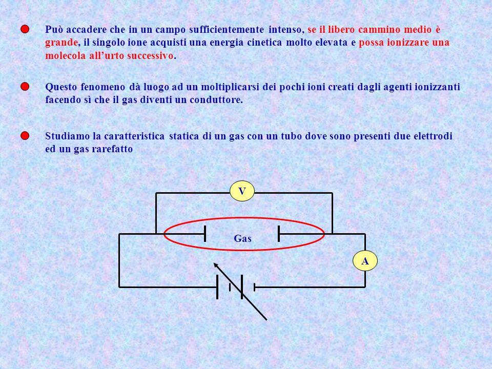 Può accadere che in un campo sufficientemente intenso, se il libero cammino medio è grande, il singolo ione acquisti una energia cinetica molto elevat