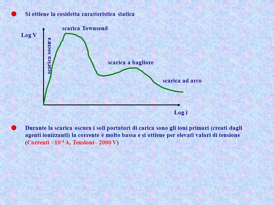 Si ottiene la cosidetta caratteristica statica scarica oscura scarica Townsend scarica a bagliore scarica ad arco Log V Log i Durante la scarica oscur