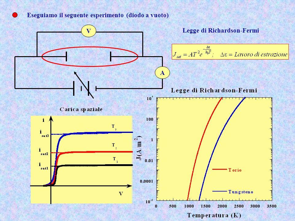 Il motivo per cui la corrente non raggiunge immediatamente il valore di saturazione stabilito dalla legge di Richardson-Fermi, ma per piccole tensioni anodiche è crescente sta nel fatto che lemissione di elettroni realizza una distribuzione di carica fra gli elettrodi - + V=0 V=V 0 d V(x) Nel caso che fra gli elettrodi ci sia il vuoto, il potenziale allinterno degli elettrodi sarà Quello del doppio strato.