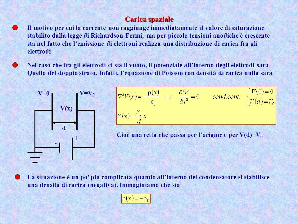- + V=0 V=V 0 d V(x) In tal caso Se la carica elettronica è sufficientemente densa si presenterà una barriera di potenziale repulsiva per gli elettroni e ciò ne diminuirà Il flusso verso lanodo Barriera repulsiva per gli elettroni