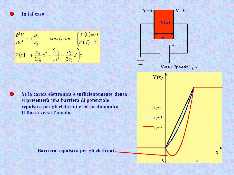- + V=0 V=V 0 d V(x) In tal caso Se la carica elettronica è sufficientemente densa si presenterà una barriera di potenziale repulsiva per gli elettron