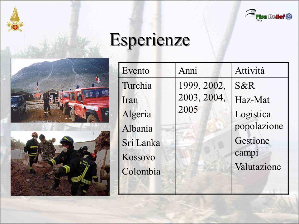 Esperienze EventoAnniAttività Turchia Iran Algeria Albania Sri Lanka Kossovo Colombia 1999, 2002, 2003, 2004, 2005 S&R Haz-Mat Logistica popolazione Gestione campi Valutazione