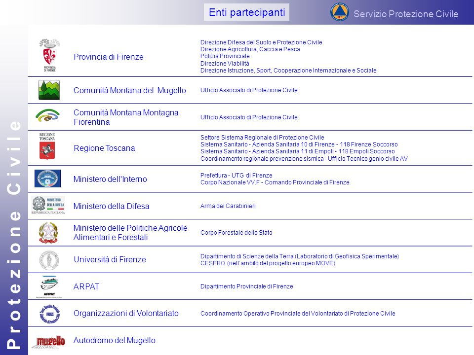 P r o t e z i o n e C i v i l e PARTECIPANTI E RUOLI Servizio Protezione Civile Provincia di Firenze Direzione Difesa del Suolo e Protezione Civile Di