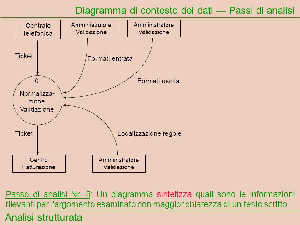 Analisi strutturata Diagramma di contesto dei dati Passi di analisi Centrale telefonica Ticket Formati entrata Amministratore Validazione Amministrato