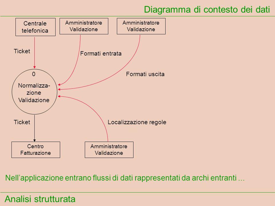 Analisi strutturata Diagramma di contesto dei dati Ticket Formati entrata Formati uscita TicketLocalizzazione regole Nellapplicazione entrano flussi d