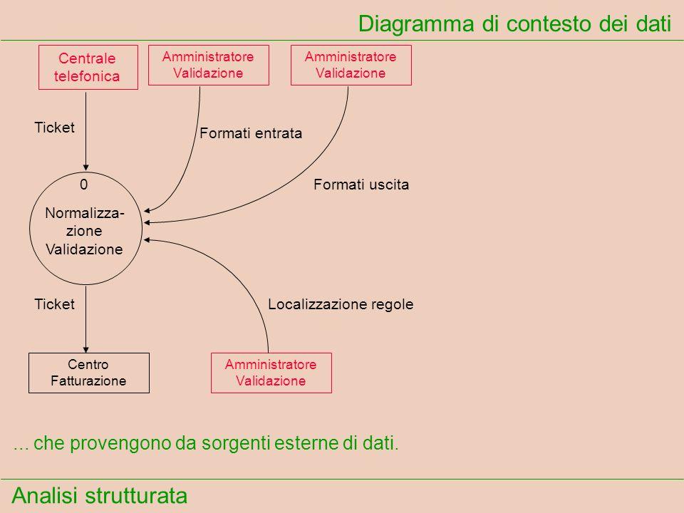 Analisi strutturata Diagramma di contesto dei dati Ticket Formati entrata Formati uscita TicketLocalizzazione regole... che provengono da sorgenti est