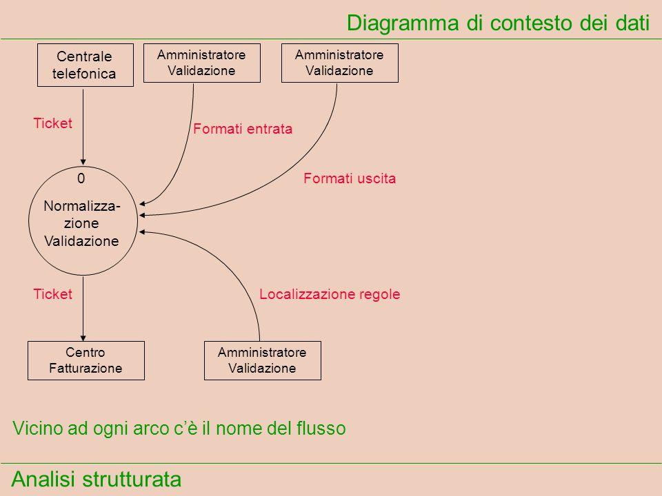 Analisi strutturata Diagramma di contesto dei dati Ticket Formati entrata Formati uscita TicketLocalizzazione regole Vicino ad ogni arco cè il nome de