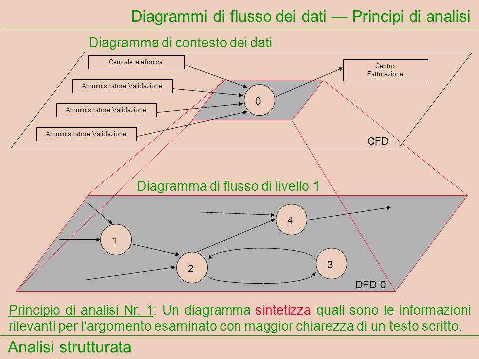 Analisi strutturata Diagrammi di flusso dei dati Principi di analisi Principio di analisi Nr. 1: Un diagramma sintetizza quali sono le informazioni ri