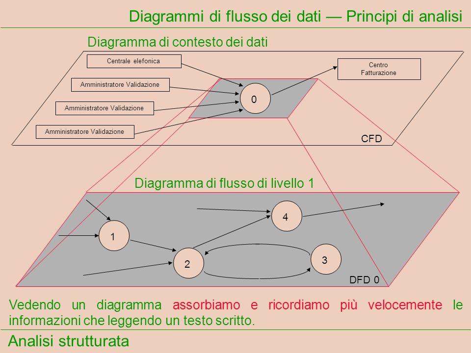 Analisi strutturata Diagrammi di flusso dei dati Principi di analisi Vedendo un diagramma assorbiamo e ricordiamo più velocemente le informazioni che