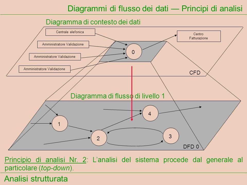 Analisi strutturata Diagrammi di flusso dei dati Principi di analisi Principio di analisi Nr. 2: Lanalisi del sistema procede dal generale al particol