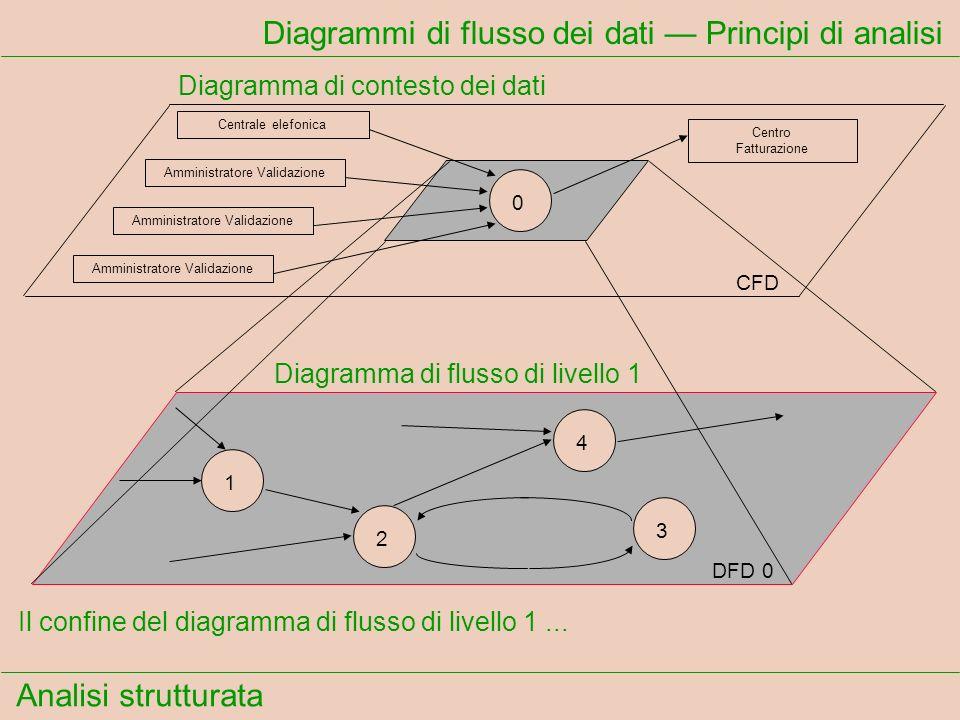Analisi strutturata Diagrammi di flusso dei dati Principi di analisi Il confine del diagramma di flusso di livello 1... Centrale elefonica Amministrat