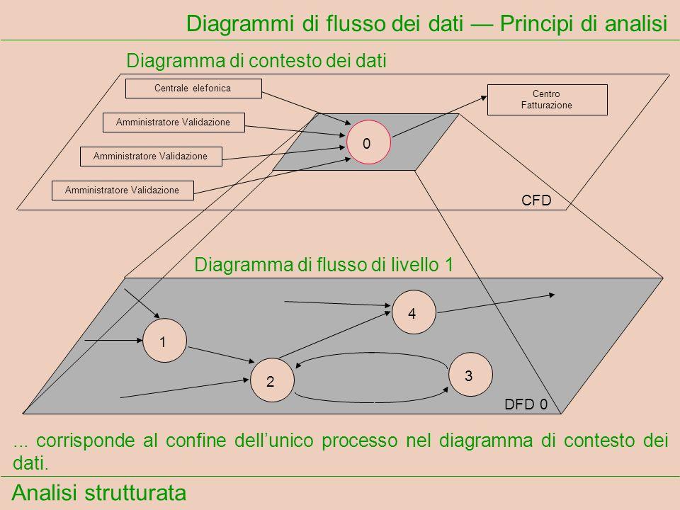 Analisi strutturata Diagrammi di flusso dei dati Principi di analisi... corrisponde al confine dellunico processo nel diagramma di contesto dei dati.