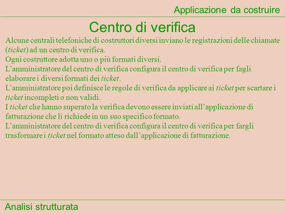 Analisi strutturata Diagrammi di flusso dei dati Livello 1 Centrale telefonica TicketFormati entrata Amministratore Validazione 1 Normalizza- zione formati entrata Valori normalizzati Localizzazione regole Amministratore Validazione 2 Coordinamento validazione Esito validazione campo Argomenti 3 Funzioni di validazione campo Esito validazione complessivo 4 Normalizza- zione formati uscita Formati uscita Amministratore Validazione Centro Fatturazione Questo è il diagramma di flusso dei dati di livello 1.