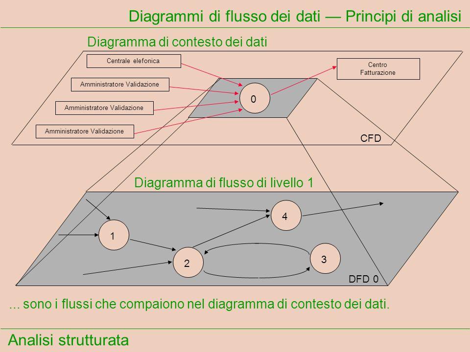 Analisi strutturata Diagrammi di flusso dei dati Principi di analisi... sono i flussi che compaiono nel diagramma di contesto dei dati. Centrale elefo