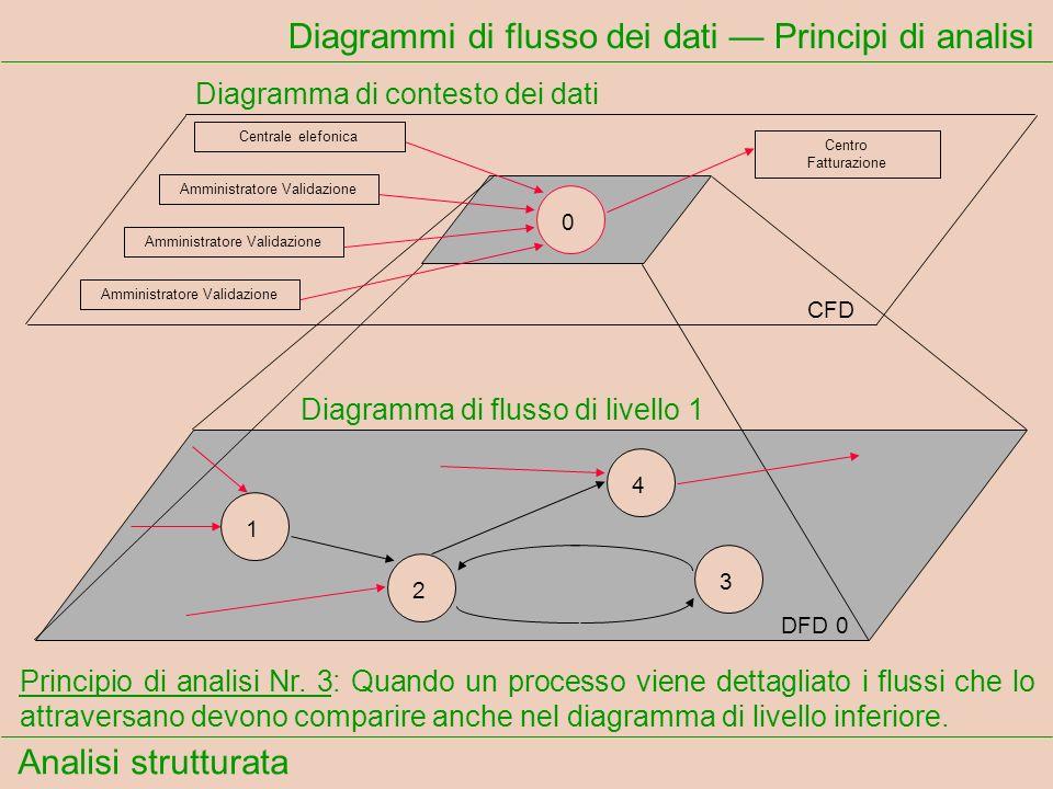 Analisi strutturata Diagrammi di flusso dei dati Principi di analisi Principio di analisi Nr. 3: Quando un processo viene dettagliato i flussi che lo