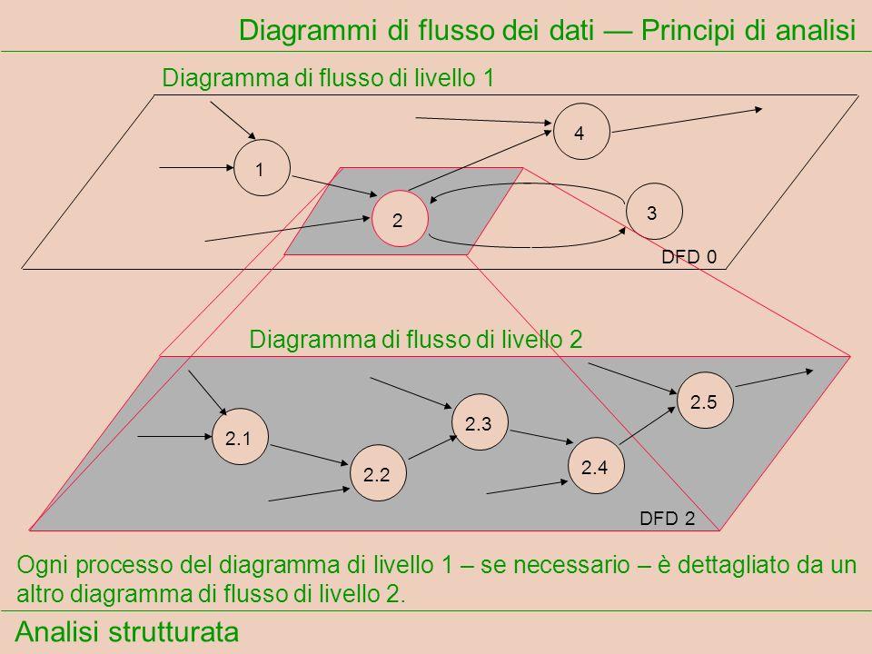 Analisi strutturata Diagrammi di flusso dei dati Principi di analisi Ogni processo del diagramma di livello 1 – se necessario – è dettagliato da un al