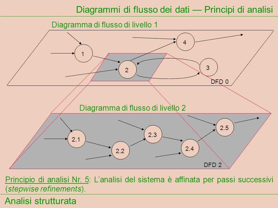 Analisi strutturata Diagrammi di flusso dei dati Principi di analisi Principio di analisi Nr. 5: Lanalisi del sistema è affinata per passi successivi