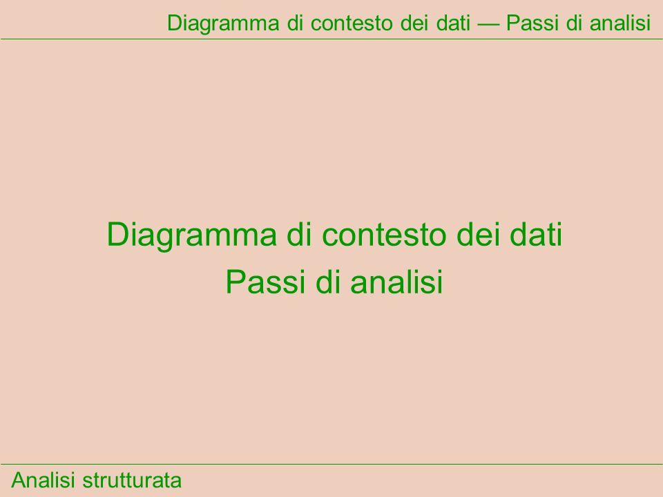 Analisi strutturata Dizionario dei dati Cosa indicano le parentesi tonde ( ) .