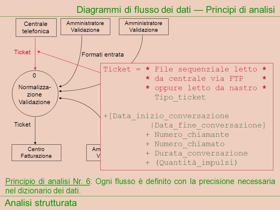 Analisi strutturata Formati entrata Formati uscita Localizzazione regole Diagrammi di flusso dei dati Principi di analisi Ticket Principio di analisi