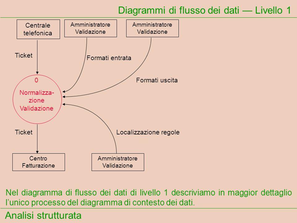 Analisi strutturata Diagrammi di flusso dei dati Livello 1 Ticket Formati entrata Formati uscita TicketLocalizzazione regole Nel diagramma di flusso d