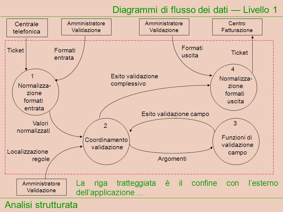 Analisi strutturata Diagrammi di flusso dei dati Livello 1 La riga tratteggiata è il confine con lesterno dellapplicazione... Centrale telefonica Tick
